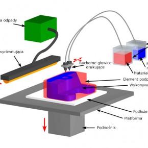 IJP - Ink Jet Printing