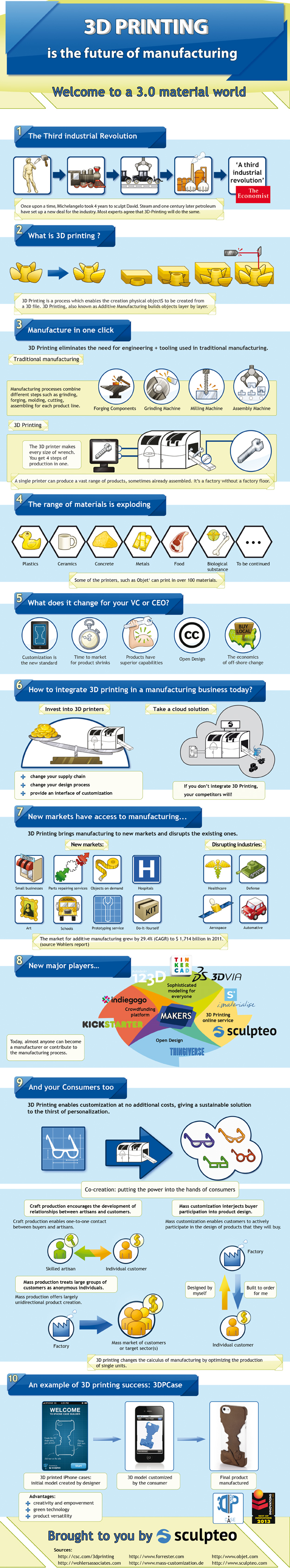 infographic-The_Future_of_Manufacturing_3D-printing