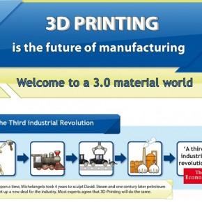 Jak drukowanie 3D zmieni produkcję