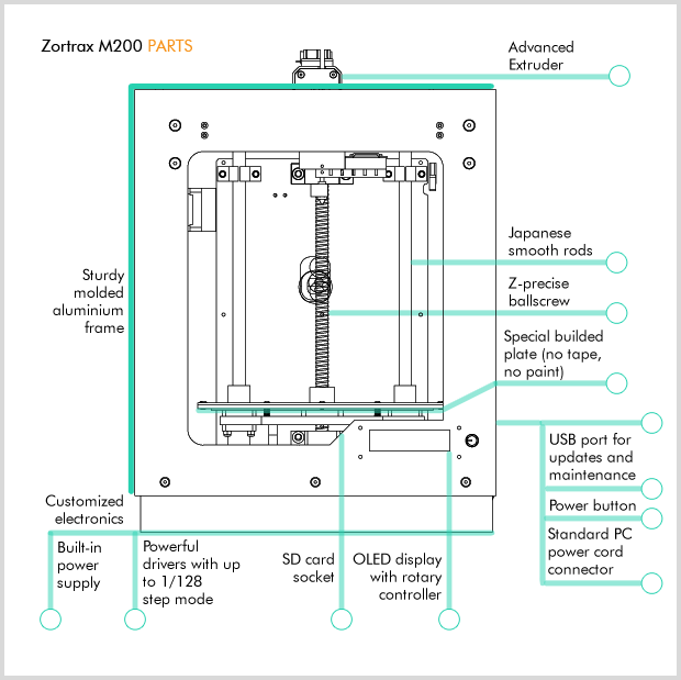 Zortrax M200 - Polska drukarka 3D na Kickstarterze - 2