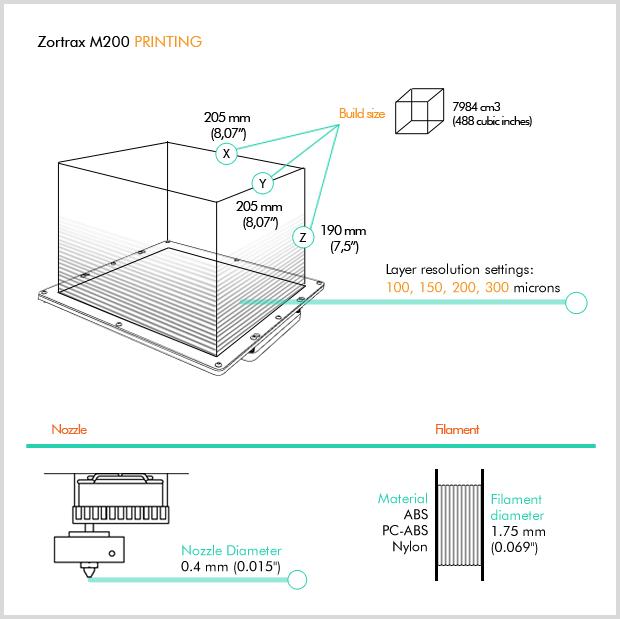 Zortrax M200 - Polska drukarka 3D na Kickstarterze - 3