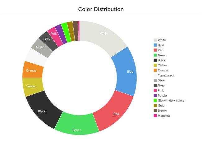 Raport trendów drukowania 3D3