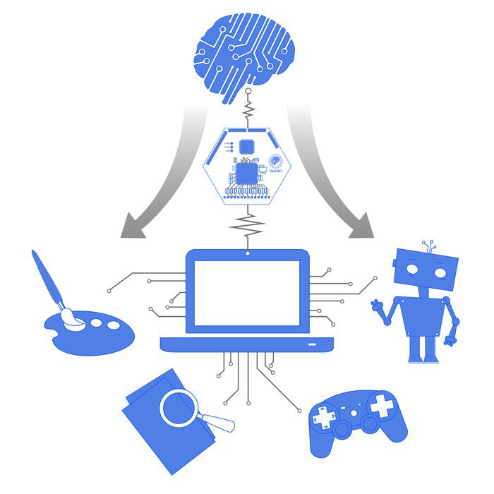 OpenBCI – Interfejs łączący ludzki mózg z komputerem-2