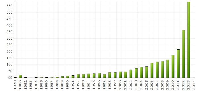 Analiza patentów dotyczących druku 3D od lat 80-tych po rok 2014