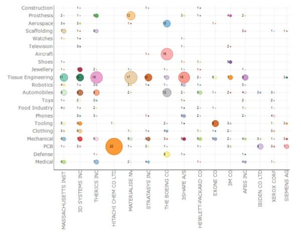 Analiza patentów dotyczących druku 3D od lat 80-tych po rok 20142