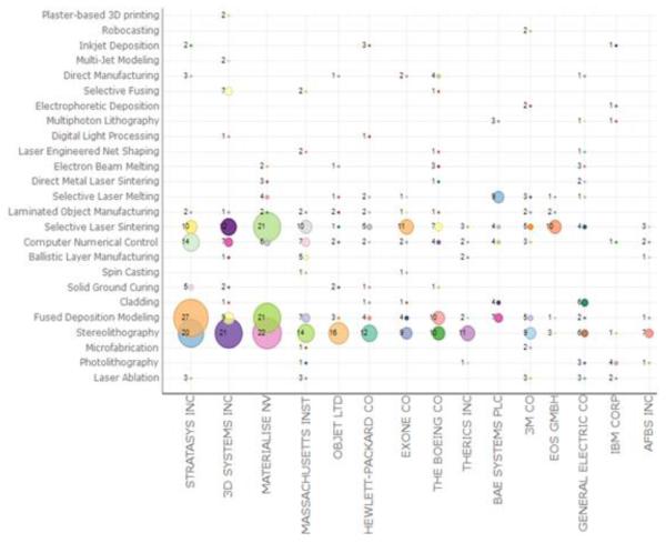 Analiza patentów dotyczących druku 3D od lat 80-tych po rok 20143
