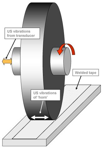 Ultrasonic Addative Manufacturing-3