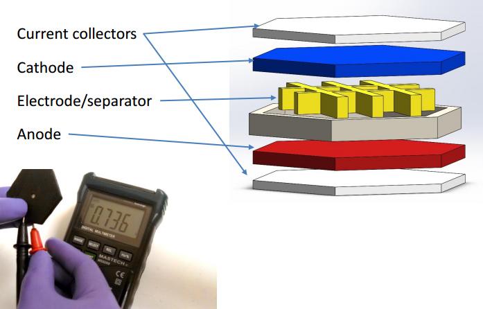 Pierwsza drukowana trójwymiarowo bateria z grafenu-1