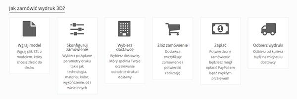 Printify - internetowa platforma druku 3D