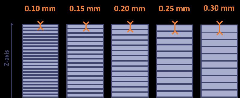 Wpływ wypełnienia i wysokości warstwy na jakość drukowanego modelu-3