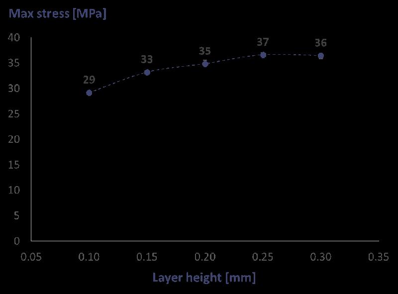 Wpływ wypełnienia i wysokości warstwy na jakość drukowanego modelu-4