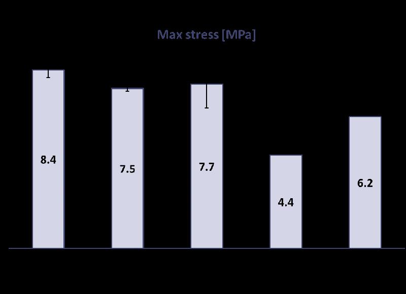 Wpływ wypełnienia i wysokości warstwy na jakość drukowanego modelu-6