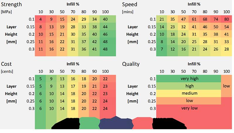 Wpływ wypełnienia i wysokości warstwy na jakość drukowanego modelu-8