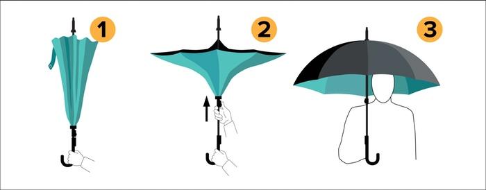 Odwrotnie otwierany parasol KAZbrella pojawia się na Kickstarterze-3