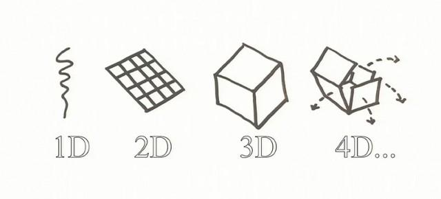 Druk 4D – fikcja czy rzeczywistość?