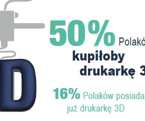 Co o druku 3D w domu myślą Polacy