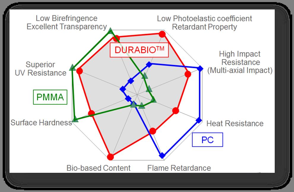 DURABIO – ekologiczny filament do druku 3D