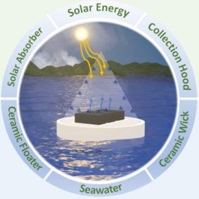 Drukowane urządzenie do oczyszczania wody zgodne z normą WHO